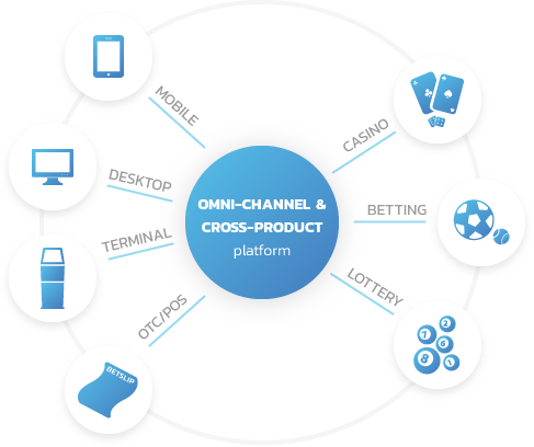 OMNI-CHANNEL and CROSS-PRODUCT platform