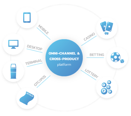 Omnichannel and cross-product Platform